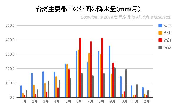 台湾主要都市の年間の降水量(mm/月)