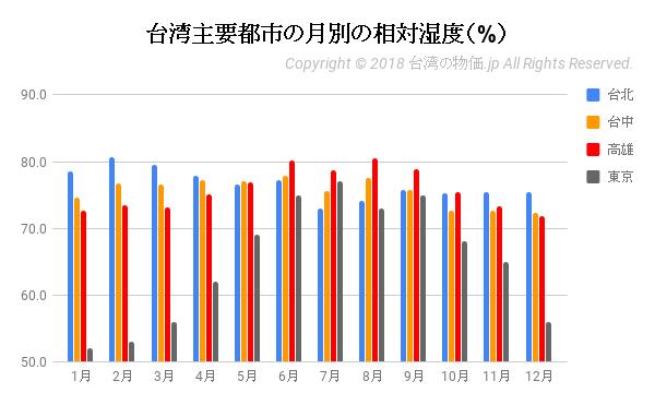 台湾主要都市の月別の相対湿度(%)