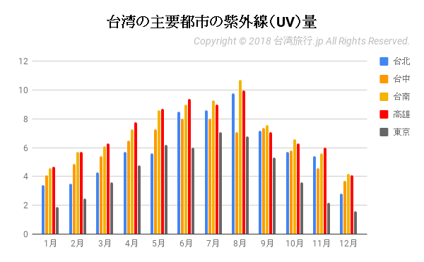 台湾の主要都市の紫外線(UV)量