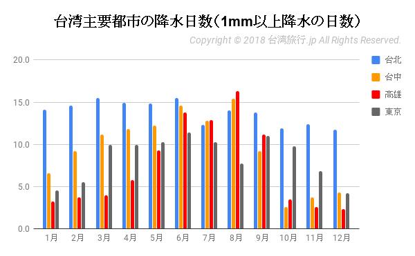 台湾の降水日数(1mm以上降水の日数)‐主要都市