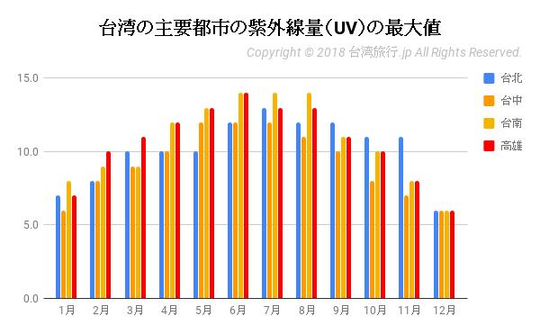 台湾の主要都市の紫外線量(UV)の最大値