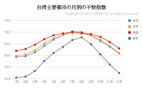 台湾主要都市の月別の不快指数