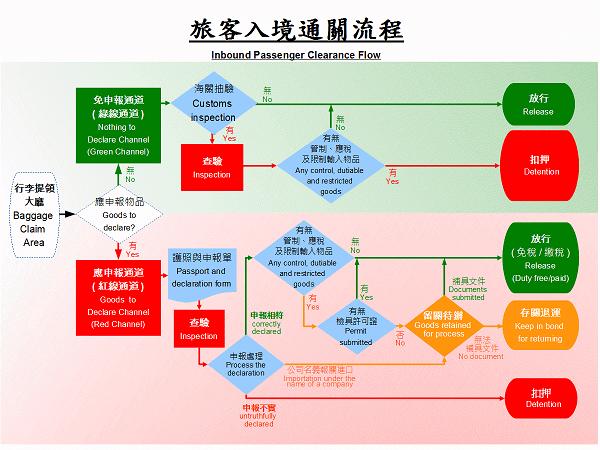 台湾での税関での申告方法